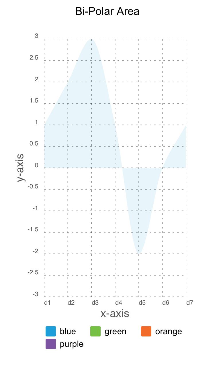 Bipolar Area Chart - Screen-Thumbnail