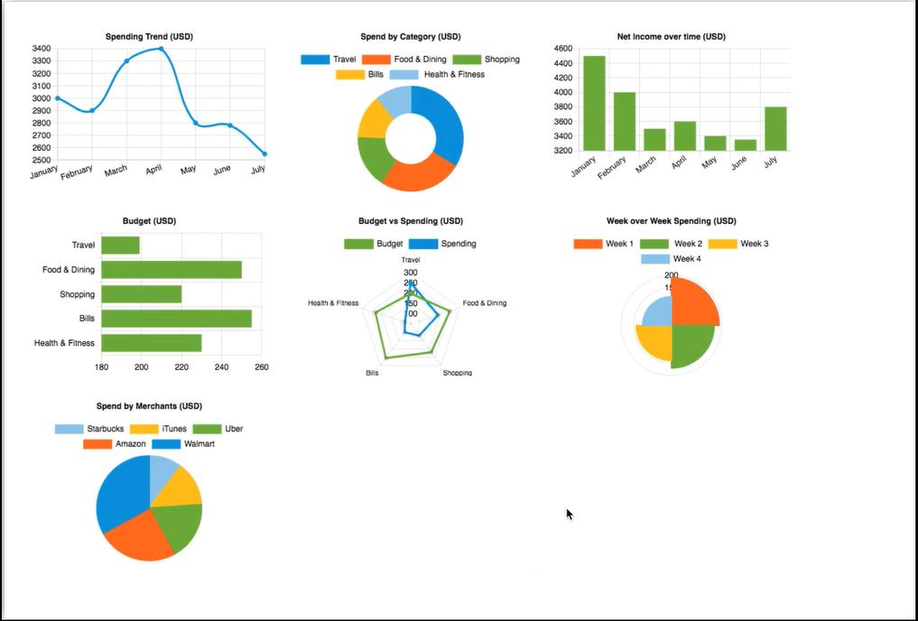 Chart js | Kony Marketplace