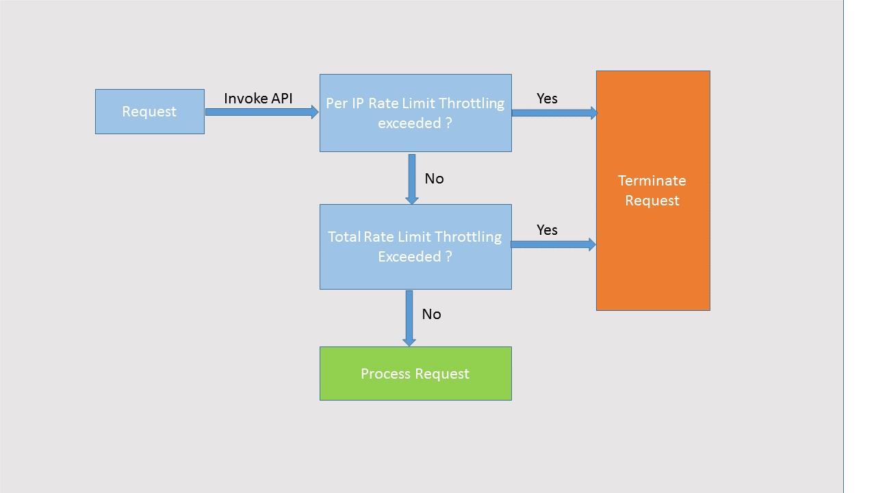 API Throttling Block Diagram