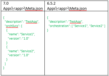 7.0 v 6.5.2 Orchestration Service Meta.json differences