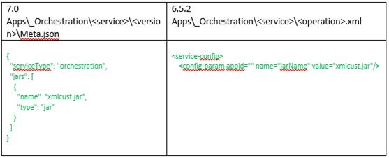 7.0 v 6.5.2 Orchestration Service jar details differences