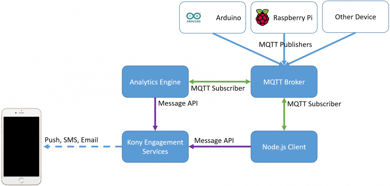 Article: IoT with Raspberry Pi and Messaging